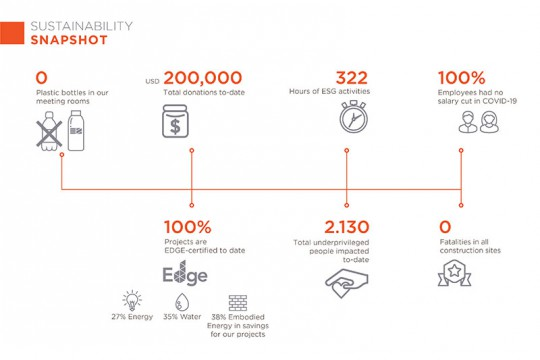 EZLAND CONFIRMS STRONG SUSTAINABLE DEVELOPMENT THROUGH SUSTAINABILITY REPORT 2020